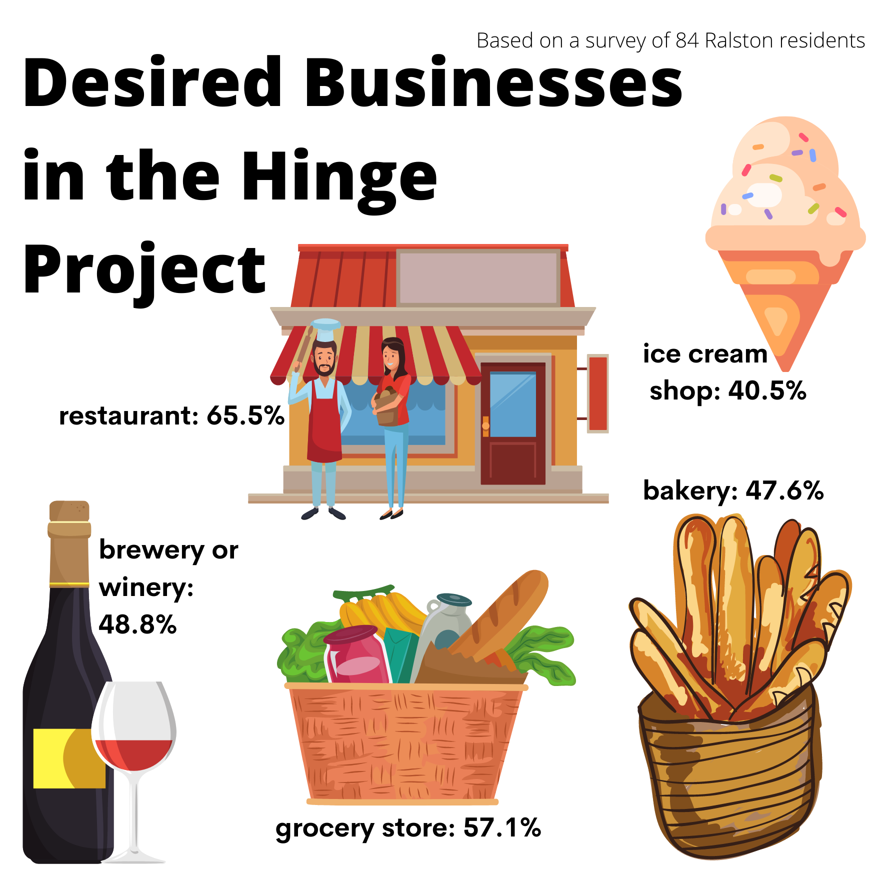 The majority of residents in Ralston want to see a restaurant and grocery store as part of the Hinge project, while most would also like to see a brewery or winery as well as a bakery. (Molly Ashford/Daily Record)